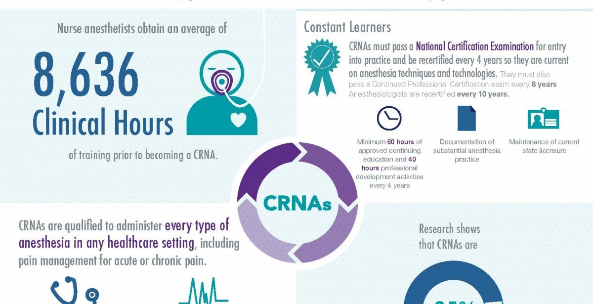CRNA Education and Training Infographic Blog Header