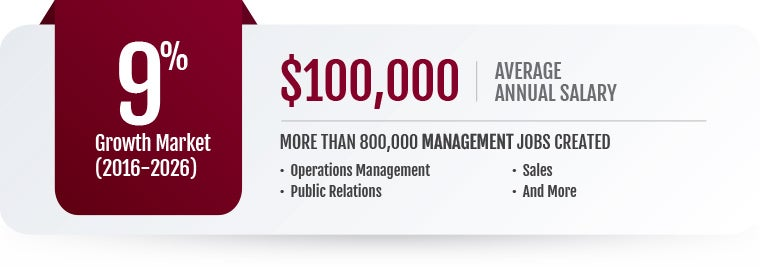 Online Management MBA Salaries & Careers