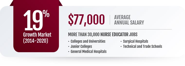 Online Masters in Nursing Education Salaries & Careers
